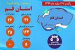 ۲۹ نفر مشکوک به کرونا در اورژانس قم پذیرش شده اند/ روز بدون فوتی